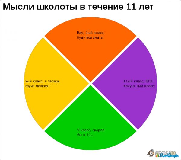 прикольные графики и диаграммы ...: spynet.ru/blog/copilka/29835.html
